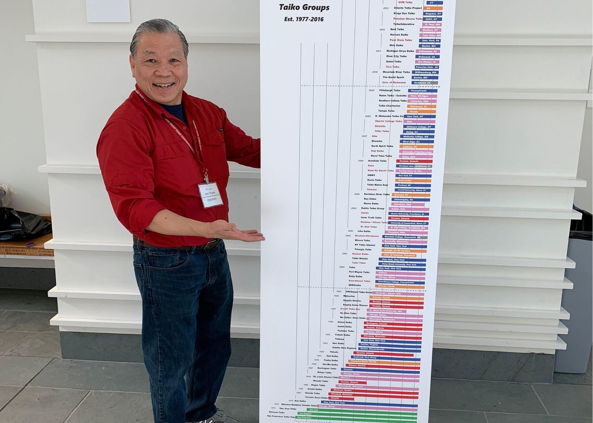Founding member Alan Okada with his East Coast taiko group timeline
